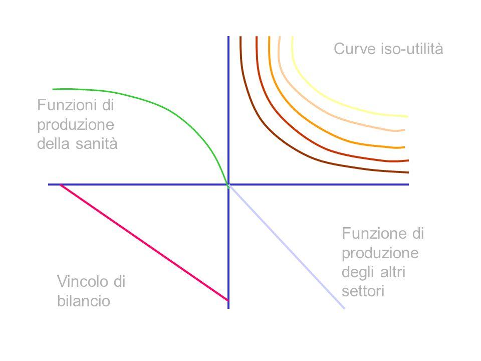 Vincolo di bilancio Funzione di produzione degli altri settori Funzioni di produzione della sanità Curve iso-utilità
