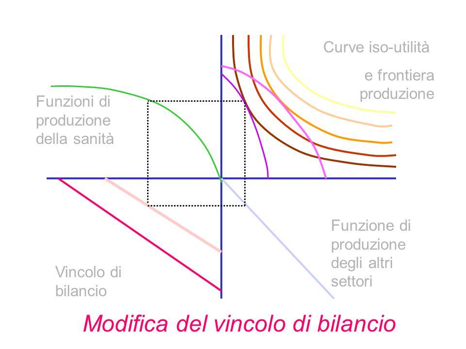 Vincolo di bilancio Funzione di produzione degli altri settori Funzioni di produzione della sanità Curve iso-utilità e frontiera produzione Modifica del vincolo di bilancio