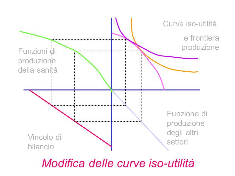 Vincolo di bilancio Funzione di produzione degli altri settori Funzioni di produzione della sanità Curve iso-utilità e frontiera produzione Modifica delle curve iso-utilità