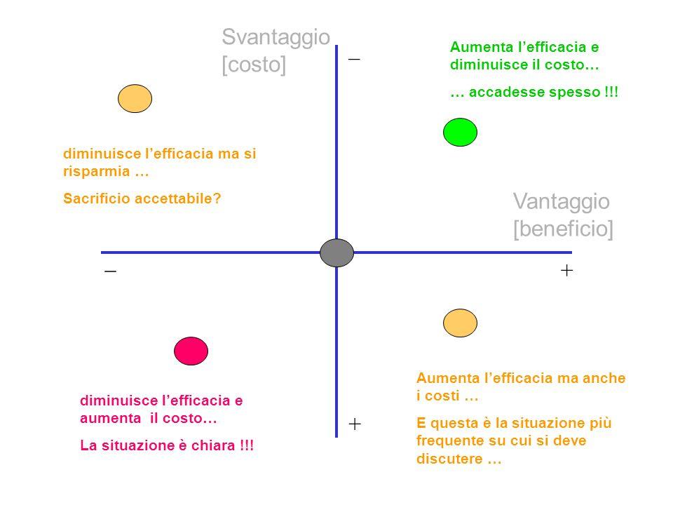 Vantaggio [beneficio] Svantaggio [costo] + + _ _ Aumenta lefficacia e diminuisce il costo… … accadesse spesso !!.