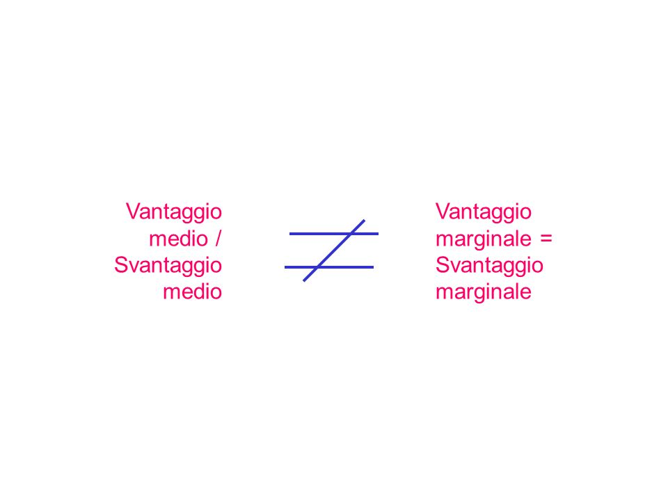 Vantaggio medio / Svantaggio medio Vantaggio marginale = Svantaggio marginale