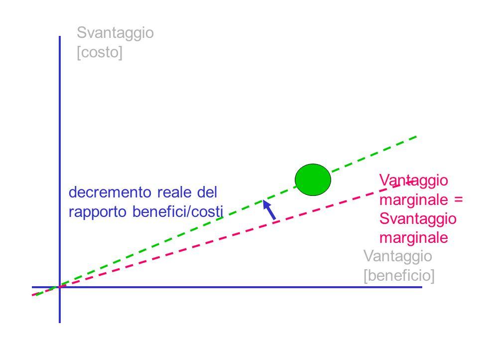 Svantaggio [costo] Vantaggio marginale = Svantaggio marginale Vantaggio [beneficio] decremento reale del rapporto benefici/costi