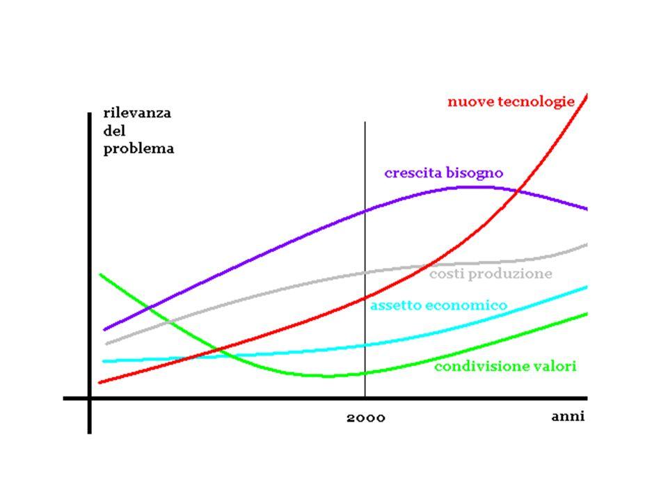 Svantaggio [costo] Vantaggio medio = Svantaggio medio Vantaggio [beneficio] Incremento teorico del rapporto benefici/costi Nuova HT