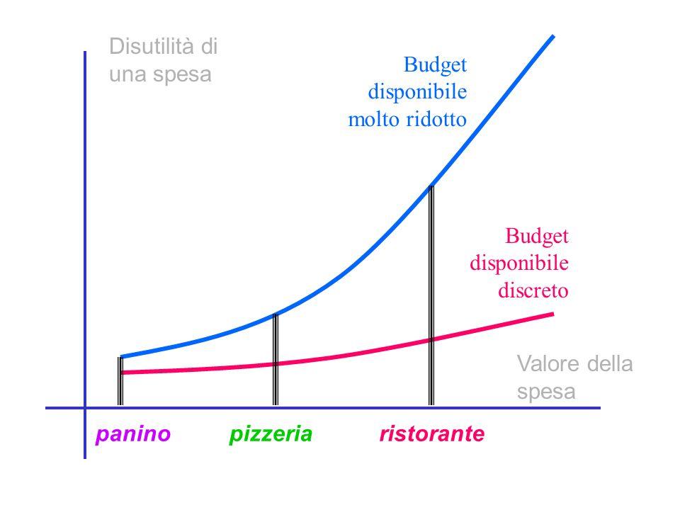 Disutilità di una spesa Valore della spesa Budget disponibile molto ridotto Budget disponibile discreto paninopizzeriaristorante