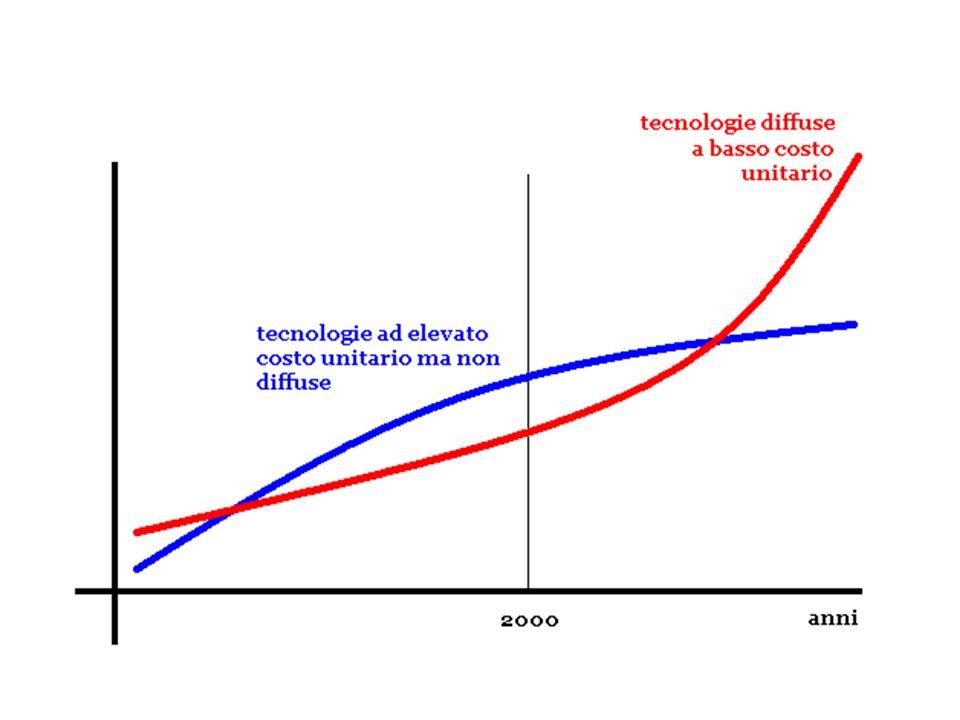 Sviluppo di nuove tecnologie costose: ci sono tecnologie nuove sostitutive che per lo più aumentano sia lefficacia che il costo ma che comportano il risparmio delle precedenti sostituite e ci sono tecnologie nuove aggiuntive che comportano un aumento netto di efficacia e di costo