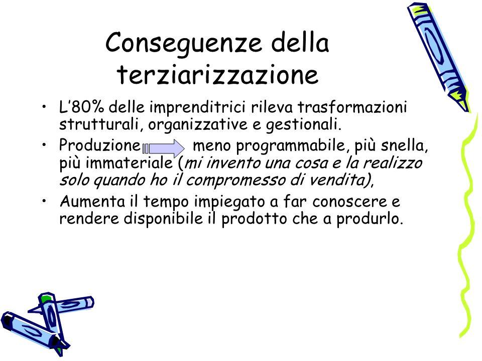 Conseguenze della terziarizzazione L80% delle imprenditrici rileva trasformazioni strutturali, organizzative e gestionali.
