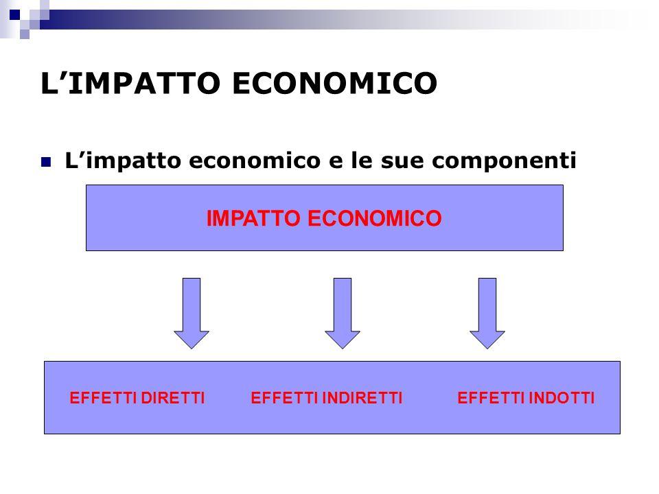 LIMPATTO ECONOMICO Limpatto economico e le sue componenti IMPATTO ECONOMICO EFFETTI DIRETTI EFFETTI INDIRETTI EFFETTI INDOTTI