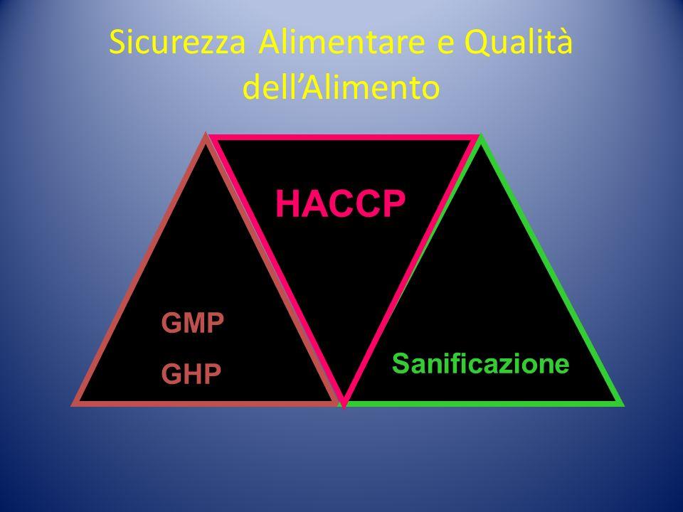 Sicurezza Alimentare e Qualità dellAlimento Sanificazione GMP GHP HACCP