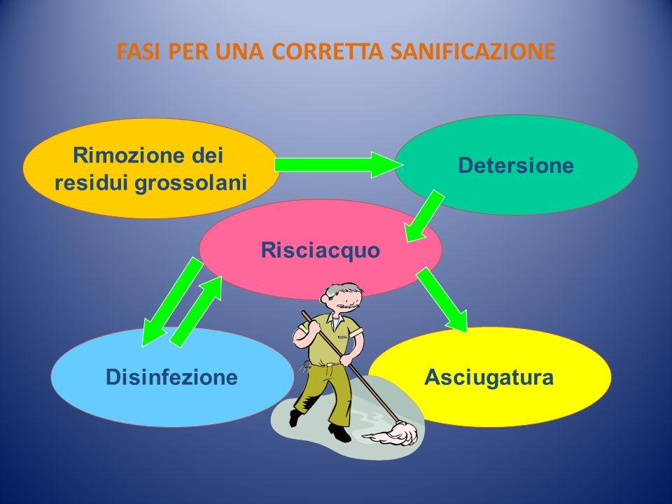 FASI PER UNA CORRETTA SANIFICAZIONE Rimozione dei residui grossolani Risciacquo AsciugaturaDisinfezione Detersione