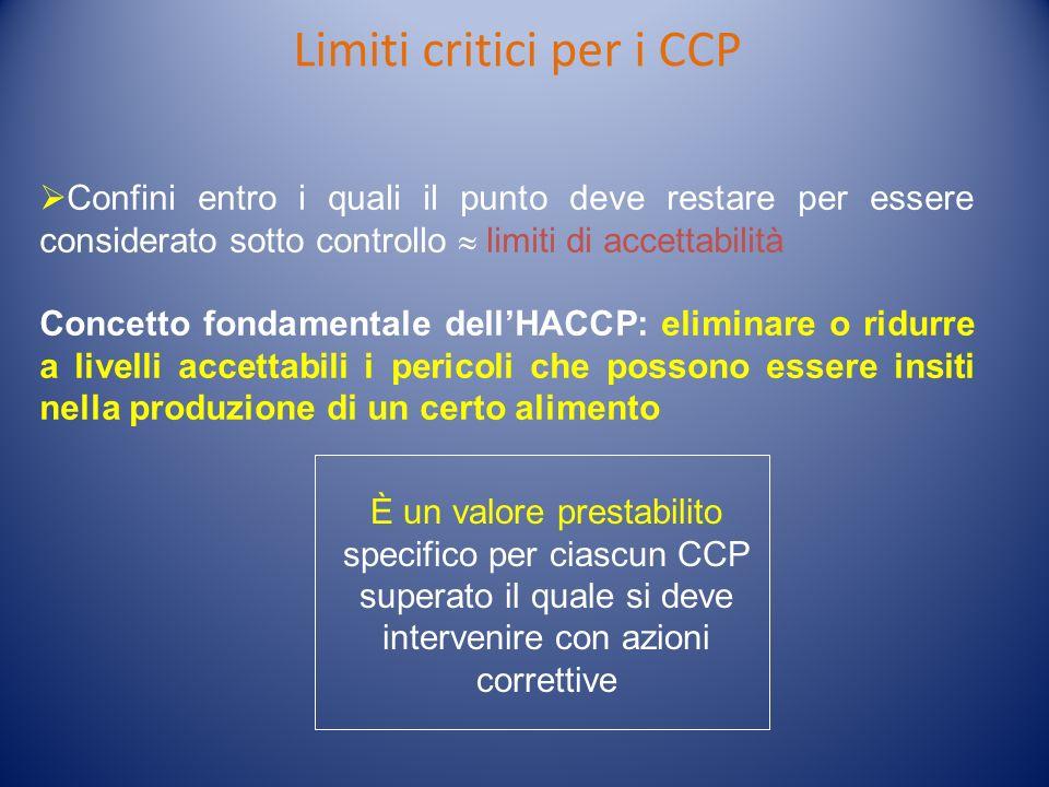 Limiti critici per i CCP Confini entro i quali il punto deve restare per essere considerato sotto controllo limiti di accettabilità Concetto fondament