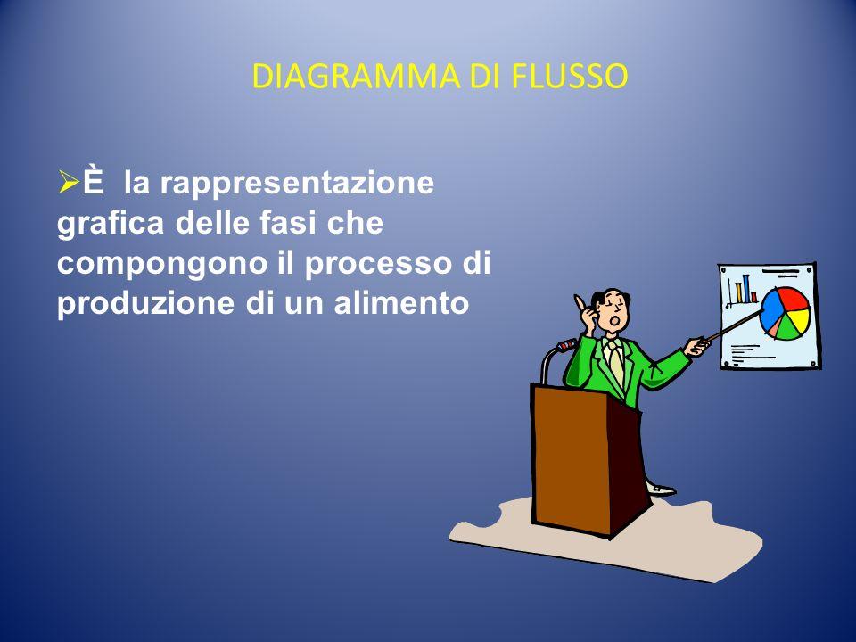 DIAGRAMMA DI FLUSSO È la rappresentazione grafica delle fasi che compongono il processo di produzione di un alimento