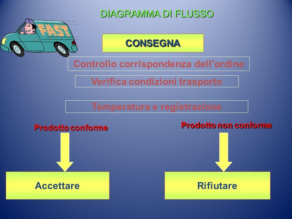 CONSEGNA Verifica condizioni trasporto Controllo corrispondenza dellordine AccettareRifiutare Temperatura e registrazione Prodotto non conforme Prodot