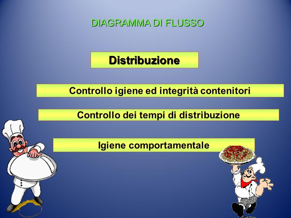 Distribuzione Controllo igiene ed integrità contenitori Controllo dei tempi di distribuzione Igiene comportamentale DIAGRAMMA DI FLUSSO DIAGRAMMA DI F