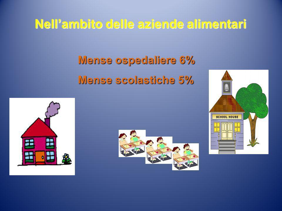 Nellambito delle aziende alimentari Mense ospedaliere 6% Mense scolastiche 5%