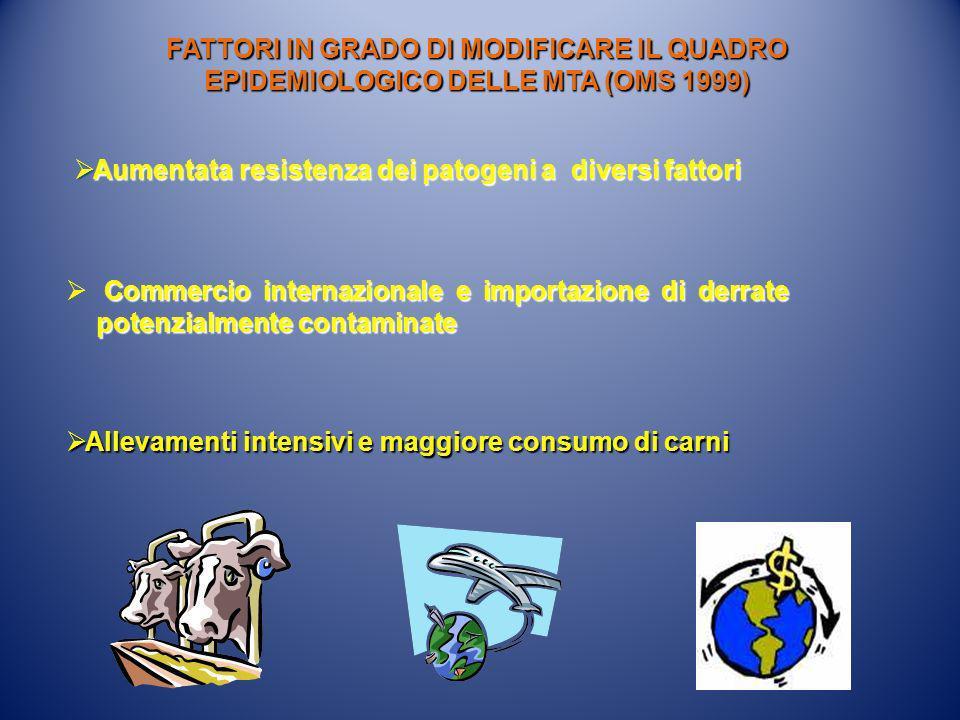 Aumentata resistenza dei patogeni a diversi fattori Aumentata resistenza dei patogeni a diversi fattori FATTORI IN GRADO DI MODIFICARE IL QUADRO EPIDE