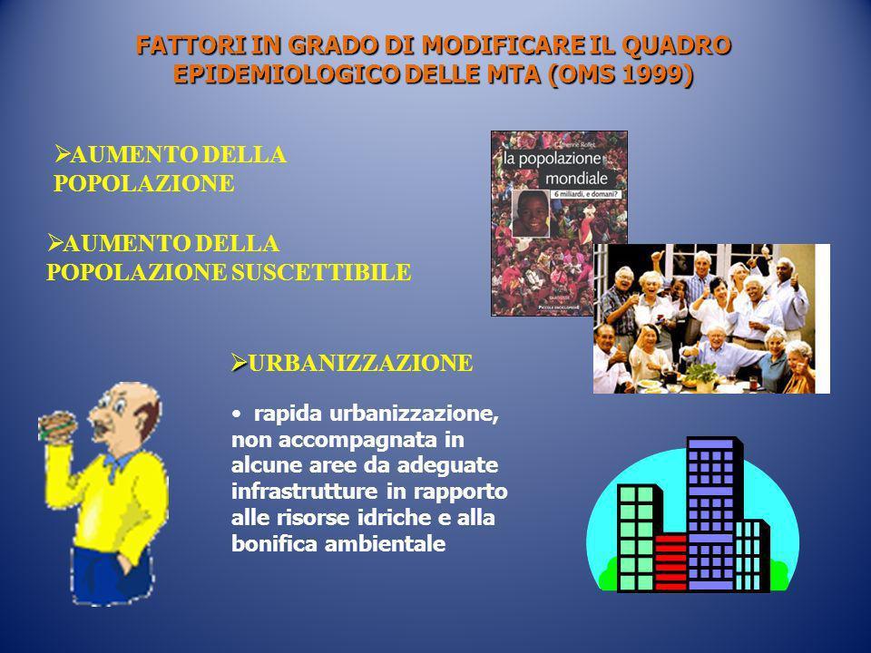 URBANIZZAZIONE FATTORI IN GRADO DI MODIFICARE IL QUADRO EPIDEMIOLOGICO DELLE MTA (OMS 1999) rapida urbanizzazione, non accompagnata in alcune aree da