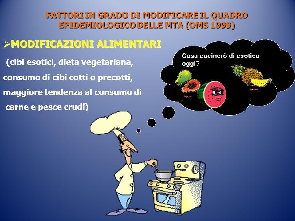 Cosa cucinerò di esotico oggi? FATTORI IN GRADO DI MODIFICARE IL QUADRO EPIDEMIOLOGICO DELLE MTA (OMS 1999) MODIFICAZIONI ALIMENTARI MODIFICAZIONI ALI