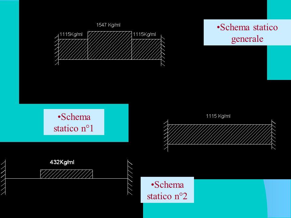 Schema statico n°1 Schema statico generale Schema statico n°2