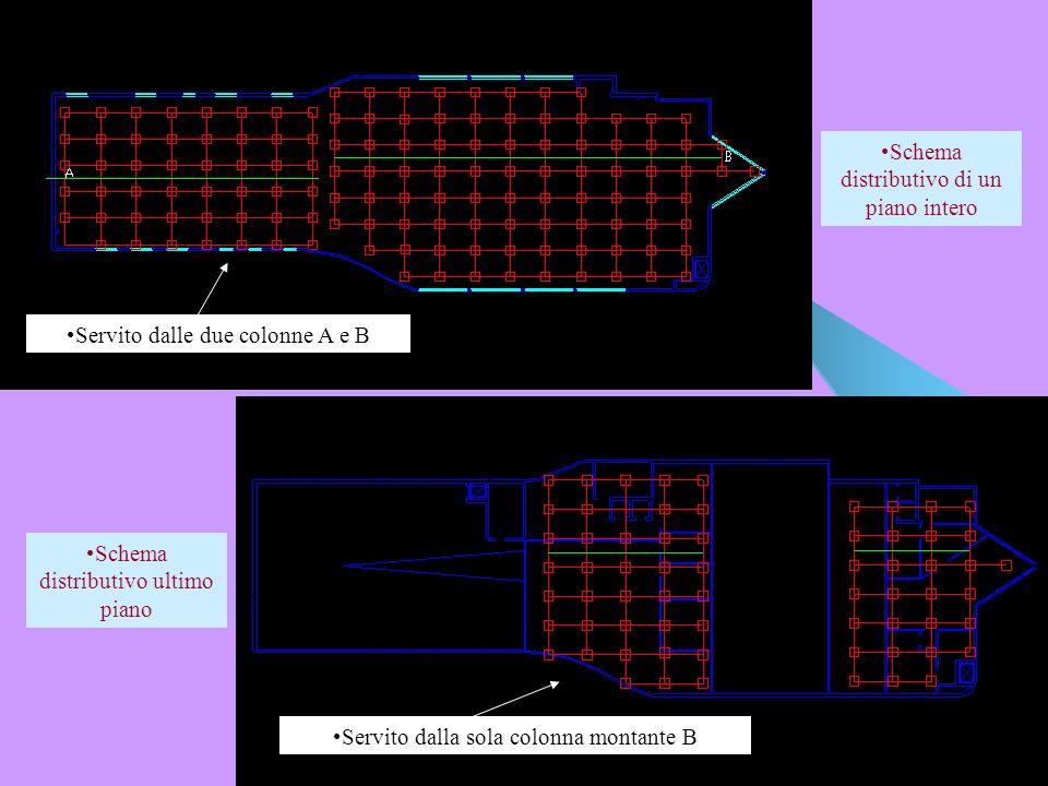 Schema distributivo di un piano intero Schema distributivo ultimo piano Servito dalle due colonne A e B Servito dalla sola colonna montante B