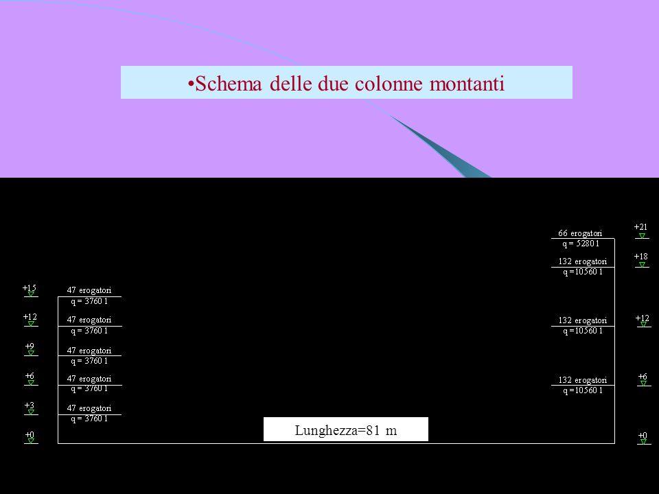 Lunghezza=81 m Schema delle due colonne montanti