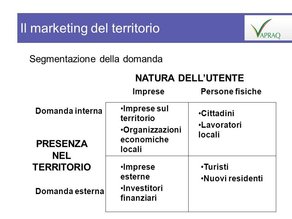 Segmentazione della domanda Imprese sul territorio Organizzazioni economiche locali Cittadini Lavoratori locali Imprese esterne Investitori finanziari