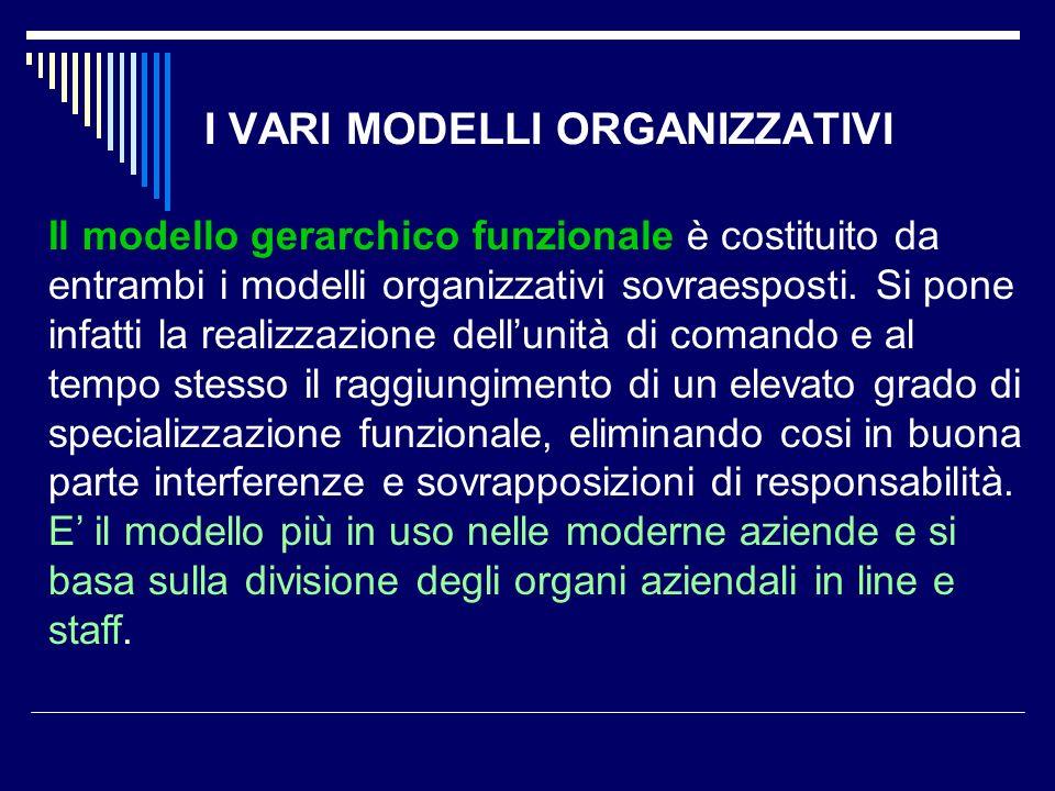 I VARI MODELLI ORGANIZZATIVI Il modello gerarchico funzionale è costituito da entrambi i modelli organizzativi sovraesposti. Si pone infatti la realiz