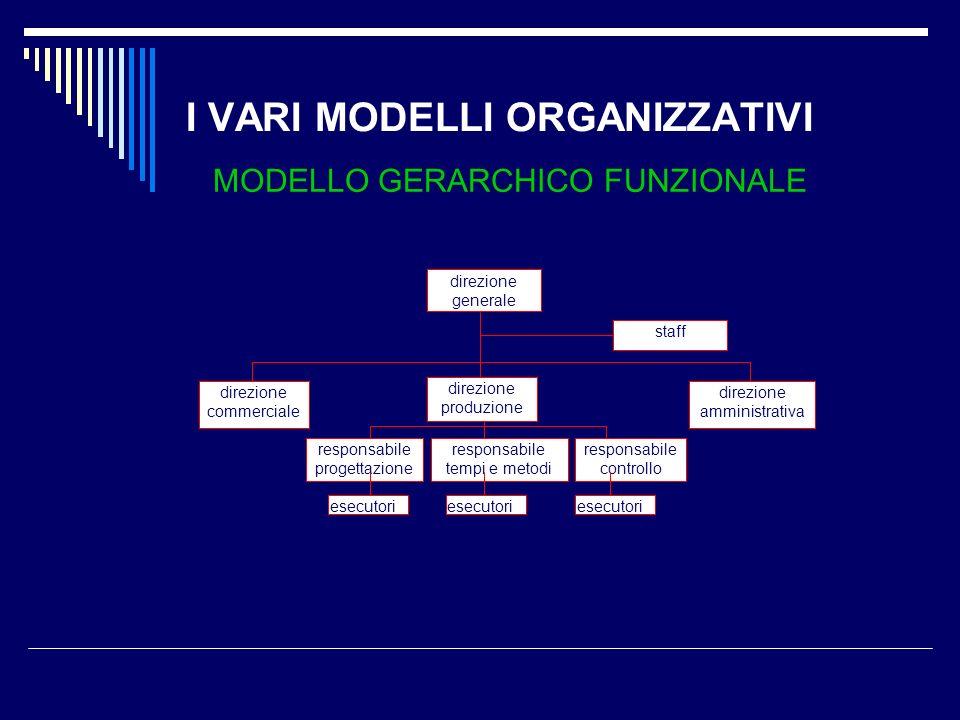 I VARI MODELLI ORGANIZZATIVI MODELLO GERARCHICO FUNZIONALE direzione generale direzione commerciale responsabile controllo direzione amministrativa re
