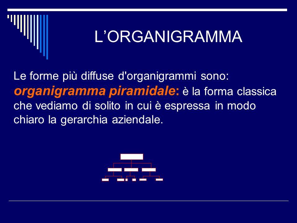 LORGANIGRAMMA Le forme più diffuse d'organigrammi sono: organigramma piramidale: è la forma classica che vediamo di solito in cui è espressa in modo c