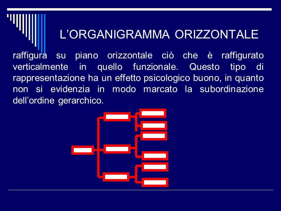 LORGANIGRAMMA ORIZZONTALE raffigura su piano orizzontale ciò che è raffigurato verticalmente in quello funzionale. Questo tipo di rappresentazione ha