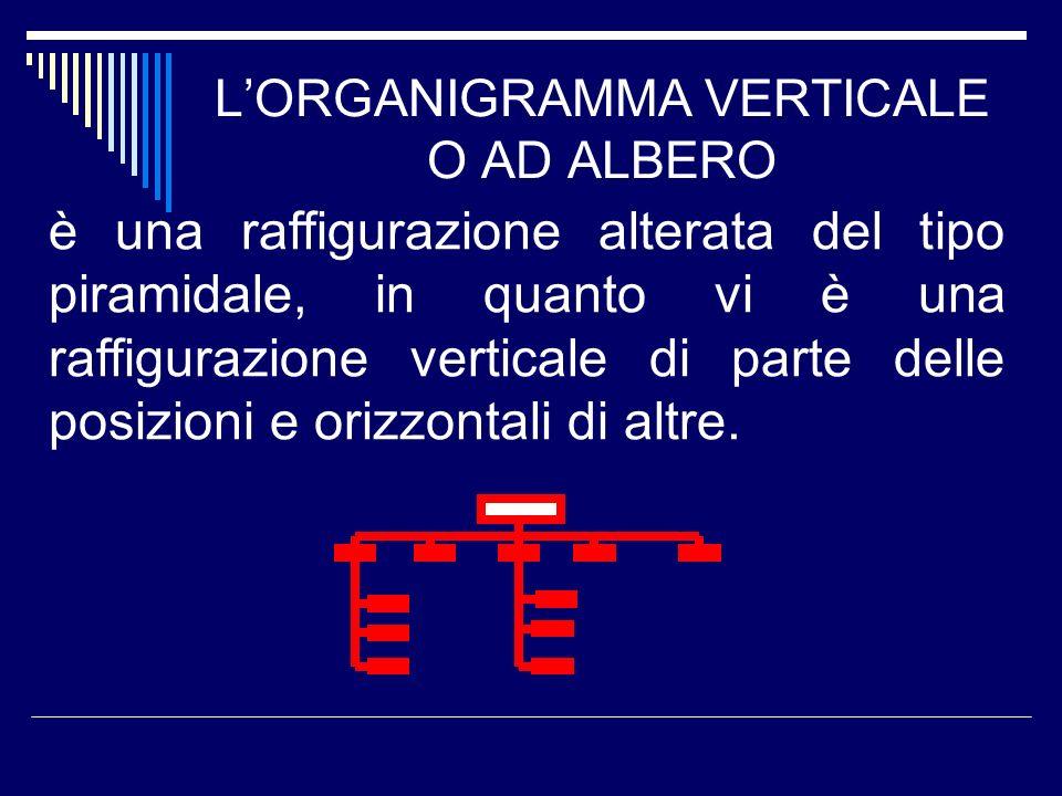 LORGANIGRAMMA VERTICALE O AD ALBERO è una raffigurazione alterata del tipo piramidale, in quanto vi è una raffigurazione verticale di parte delle posi