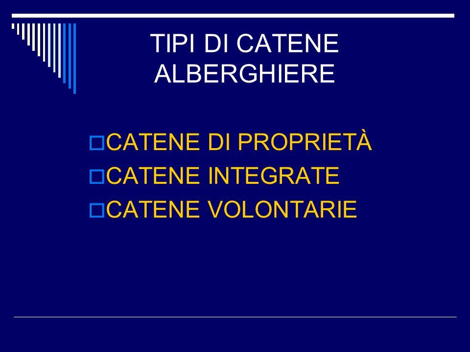 CATENE DI PROPRIETÀ CATENE INTEGRATE CATENE VOLONTARIE TIPI DI CATENE ALBERGHIERE