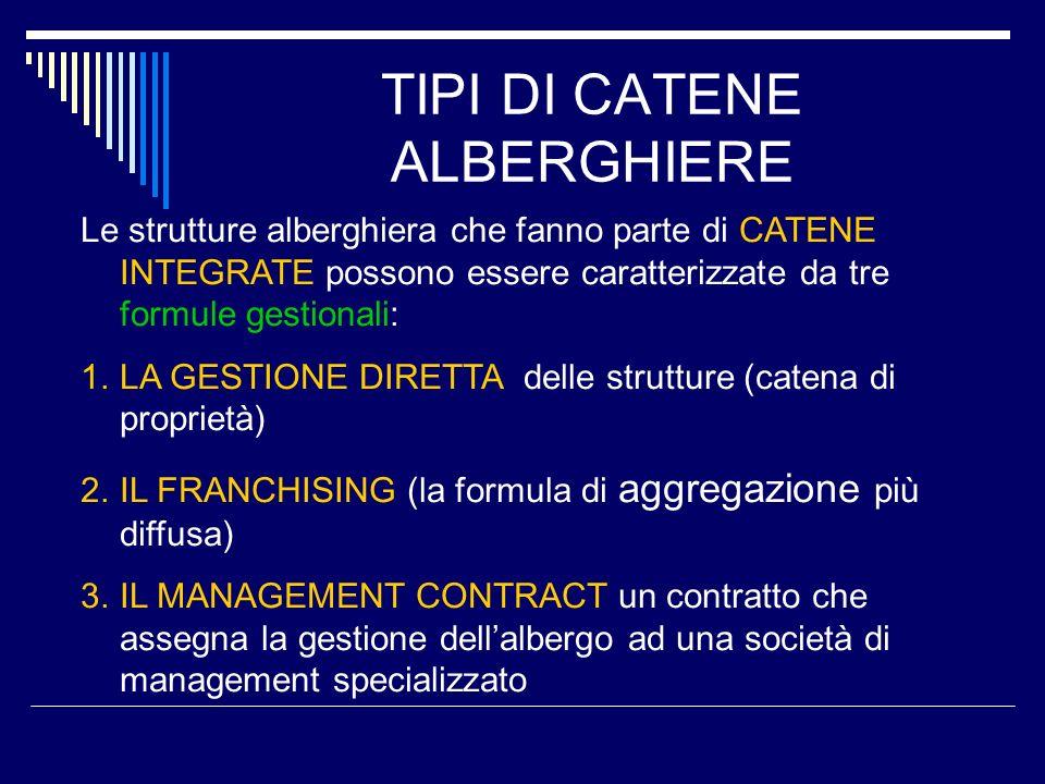 TIPI DI CATENE ALBERGHIERE Le strutture alberghiera che fanno parte di CATENE INTEGRATE possono essere caratterizzate da tre formule gestionali: 1.LA