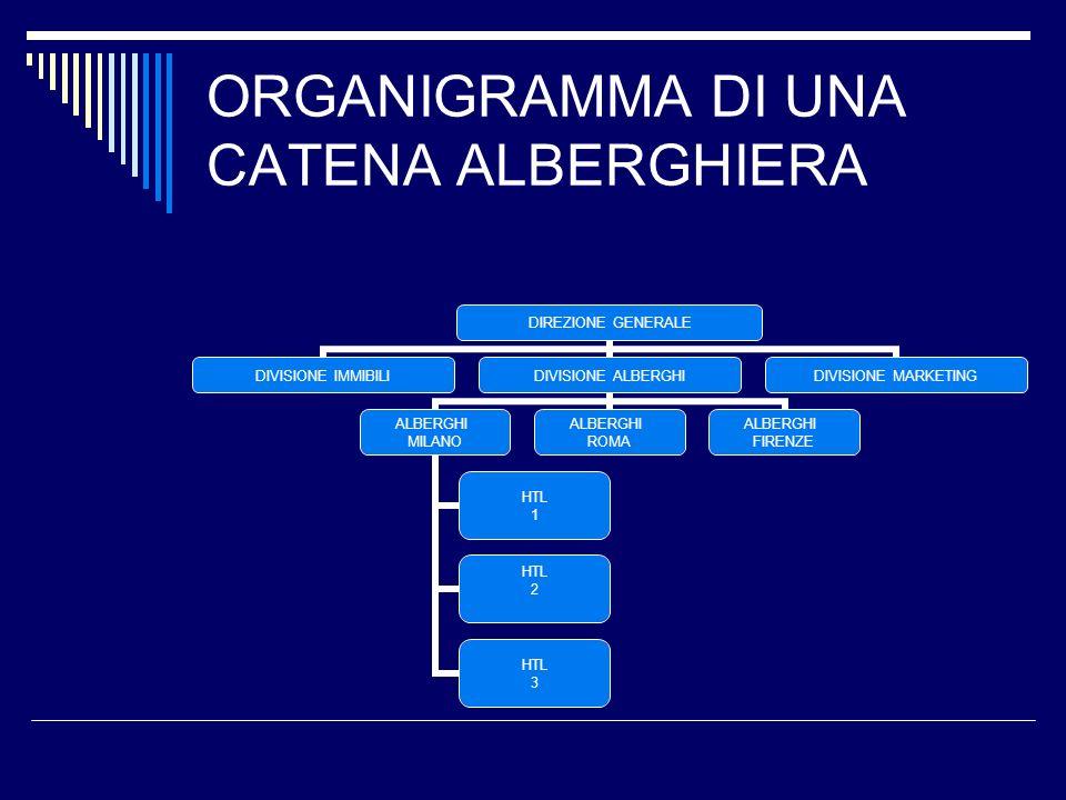 ORGANIGRAMMA DI UNA CATENA ALBERGHIERA DIREZIONE GENERALE DIVISIONE IMMIBILI DIVISIONE ALBERGHI ALBERGHI MILANO HTL 1 HTL 2 HTL 3 ALBERGHI ROMA ALBERG
