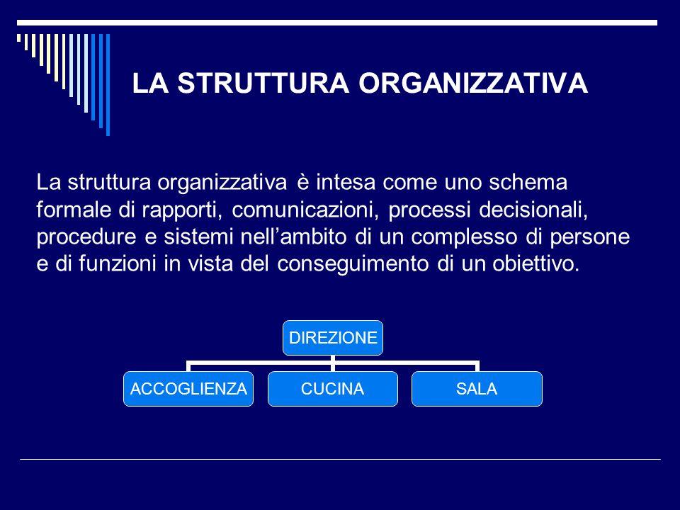 LA STRUTTURA ORGANIZZATIVA La struttura organizzativa è intesa come uno schema formale di rapporti, comunicazioni, processi decisionali, procedure e s