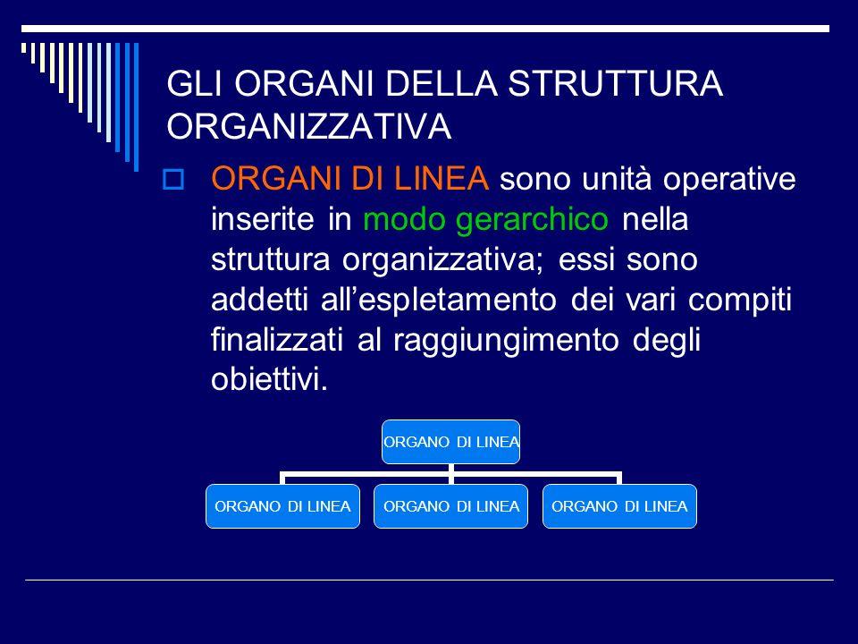 GLI ORGANI DELLA STRUTTURA ORGANIZZATIVA ORGANI DI LINEA sono unità operative inserite in modo gerarchico nella struttura organizzativa; essi sono add
