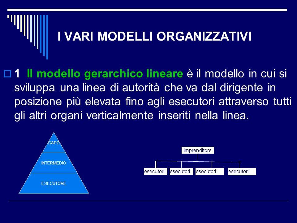 I VARI MODELLI ORGANIZZATIVI 1 Il modello gerarchico lineare è il modello in cui si sviluppa una linea di autorità che va dal dirigente in posizione p