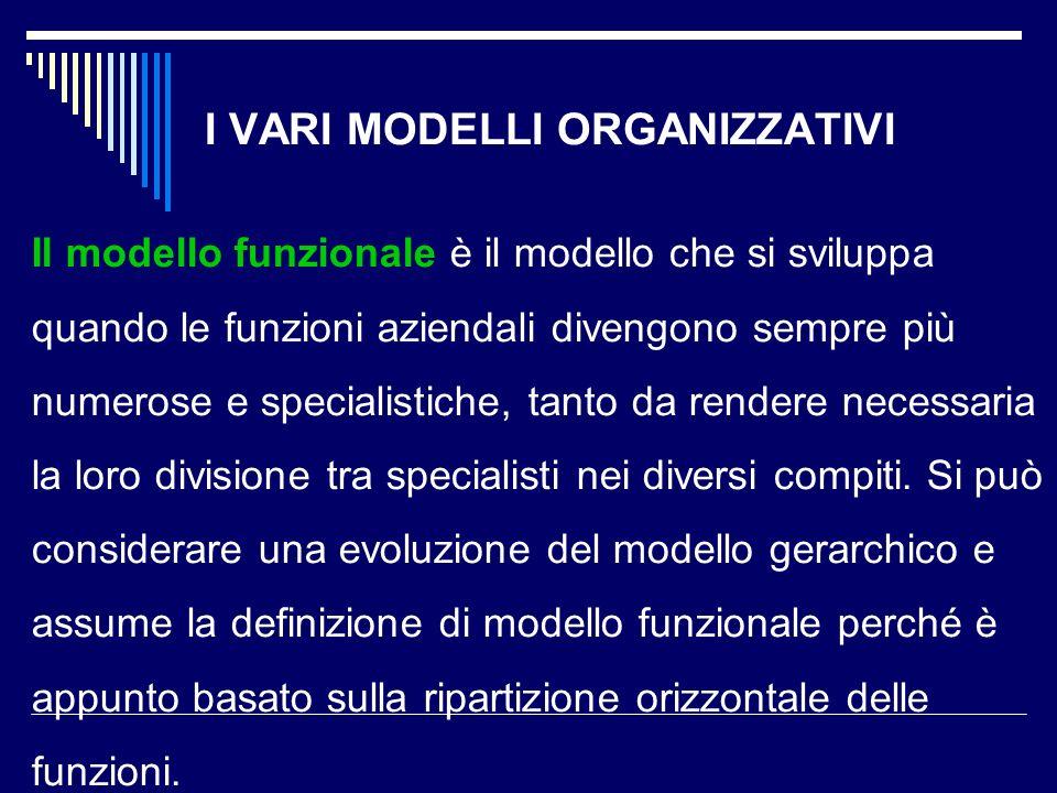 I VARI MODELLI ORGANIZZATIVI Il modello funzionale è il modello che si sviluppa quando le funzioni aziendali divengono sempre più numerose e specialis