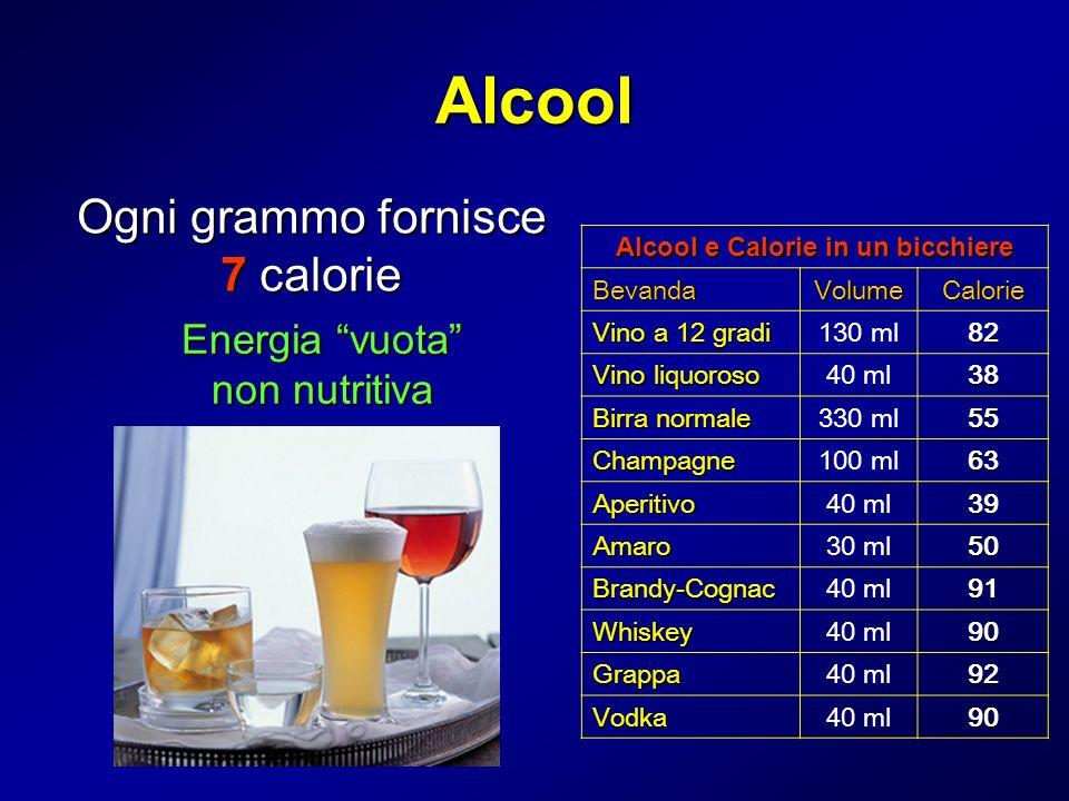 Alcool Ogni grammo fornisce 7 calorie Energia vuota non nutritiva Alcool e Calorie in un bicchiere BevandaVolumeCalorie Vino a 12 gradi 130 ml82 Vino