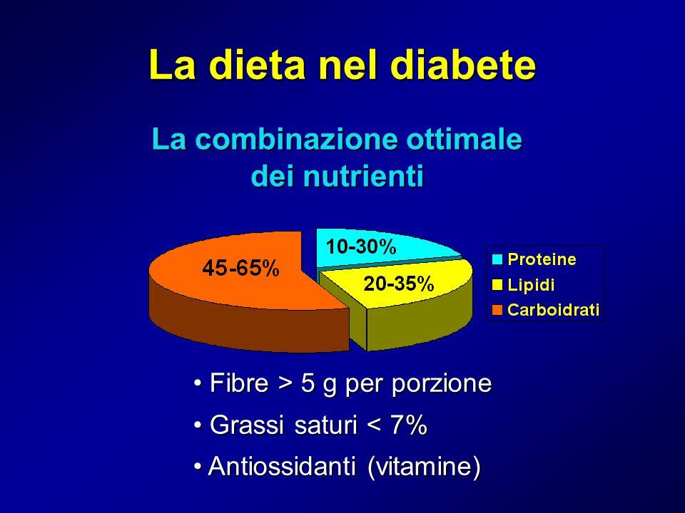 La dieta nel diabete La combinazione ottimale dei nutrienti Fibre > 5 g per porzione Fibre > 5 g per porzione Grassi saturi < 7% Grassi saturi < 7% An