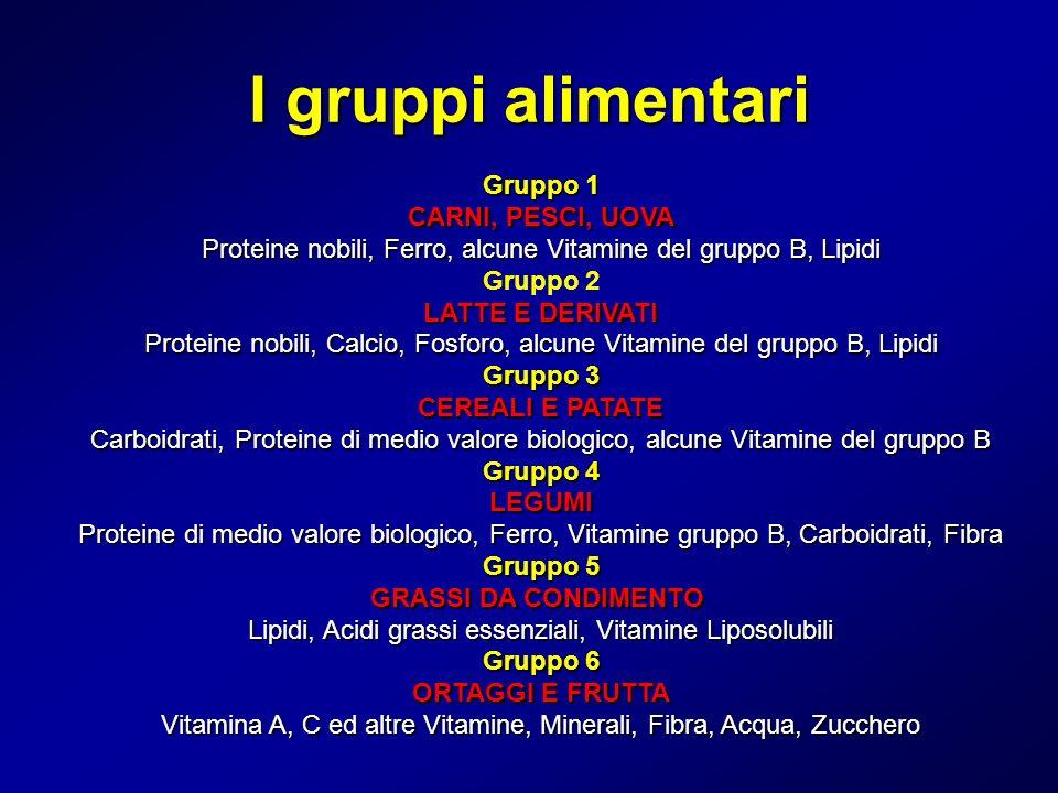 I gruppi alimentari Gruppo 1 CARNI, PESCI, UOVA Proteine nobili, Ferro, alcune Vitamine del gruppo B, Lipidi LATTE E DERIVATI Proteine nobili, Calcio,
