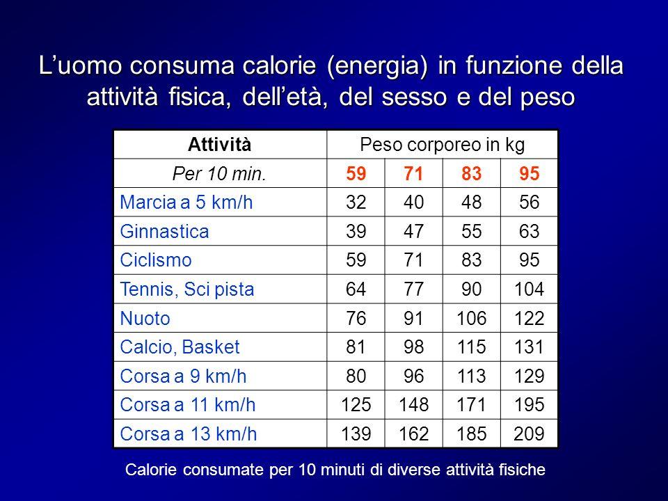 Luomo consuma calorie (energia) in funzione della attività fisica, delletà, del sesso e del peso AttivitàPeso corporeo in kg Per 10 min.59718395 Marci