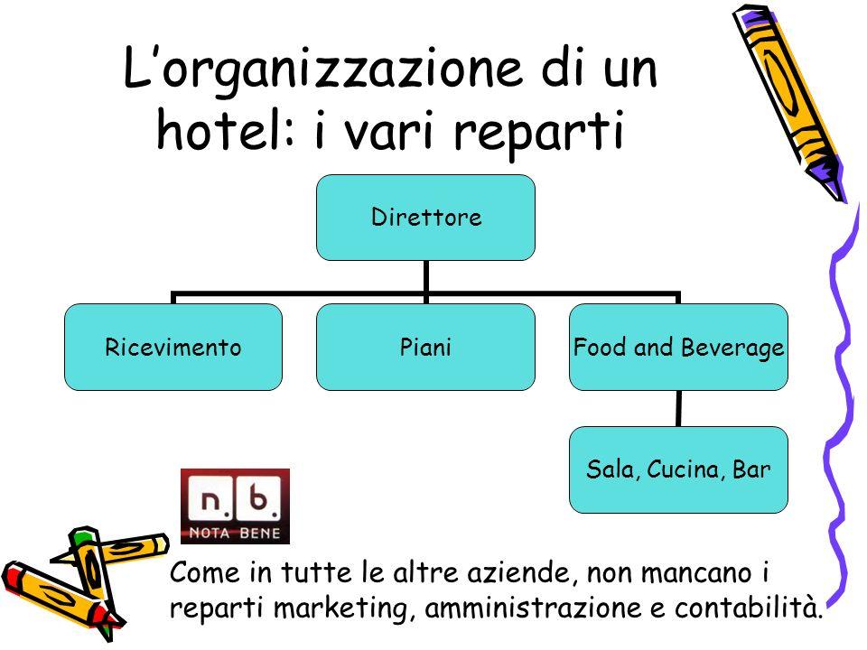 Lorganizzazione di un hotel: i vari reparti Direttore RicevimentoPiani Food and Beverage Sala, Cucina, Bar Come in tutte le altre aziende, non mancano