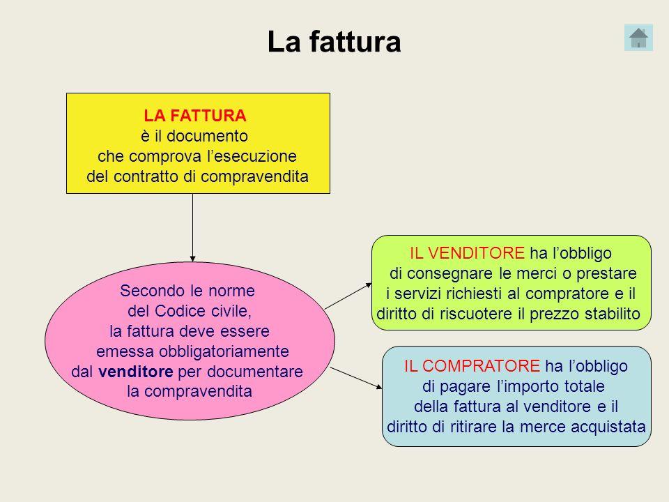 La fattura LA FATTURA è il documento che comprova lesecuzione del contratto di compravendita Secondo le norme del Codice civile, la fattura deve esser