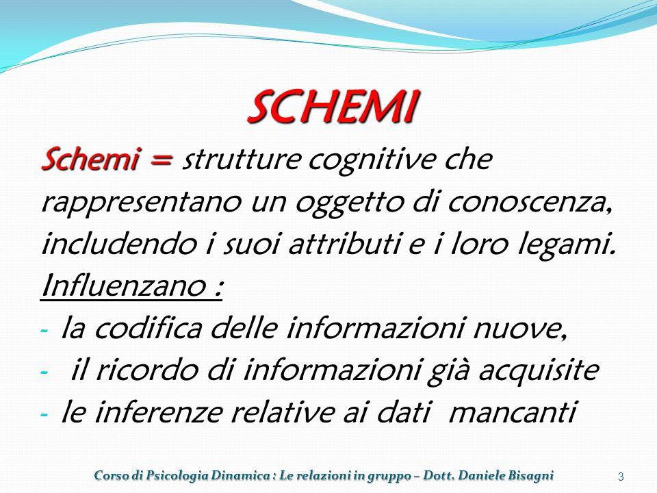 SCHEMI Schemi = strutture cognitive che rappresentano un oggetto di conoscenza, includendo i suoi attributi e i loro legami.