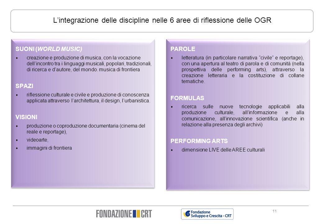 Lintegrazione delle discipline nelle 6 aree di riflessione delle OGR 11 PAROLE letteratura (in particolare narrativa civile e reportage), con una aper