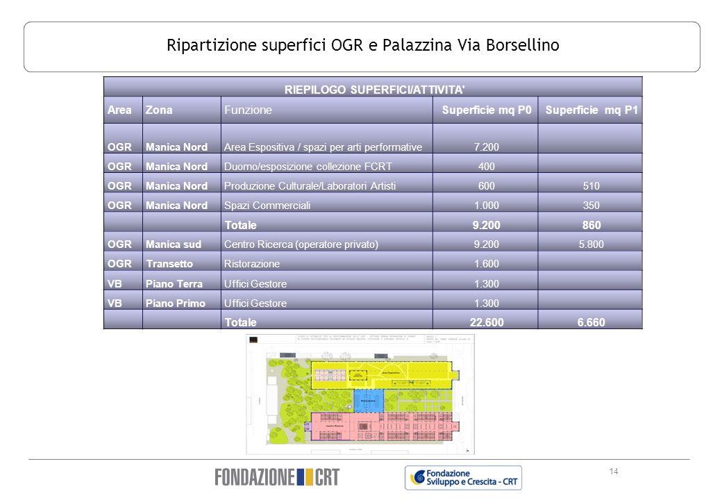14 Ripartizione superfici OGR e Palazzina Via Borsellino RIEPILOGO SUPERFICI/ATTIVITA' AreaZonaFunzioneSuperficie mq P0Superficie mq P1 OGRManica Nord