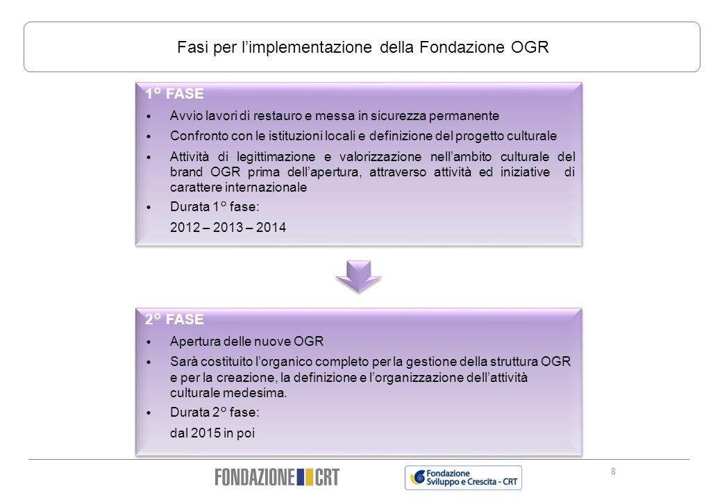 8 Fasi per limplementazione della Fondazione OGR 1° FASE Avvio lavori di restauro e messa in sicurezza permanente Confronto con le istituzioni locali