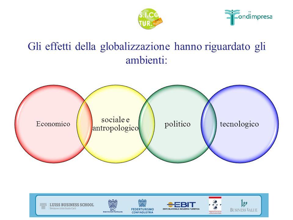 Gli effetti della globalizzazione hanno riguardato gli ambienti: Economico sociale e antropologico politicotecnologico