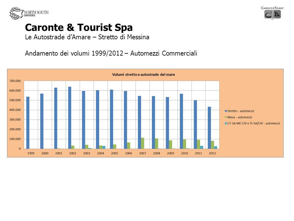 Caronte & Tourist Spa Le Autostrade dAmare – Stretto di Messina Andamento dei volumi 1999/2012 – Automezzi Commerciali