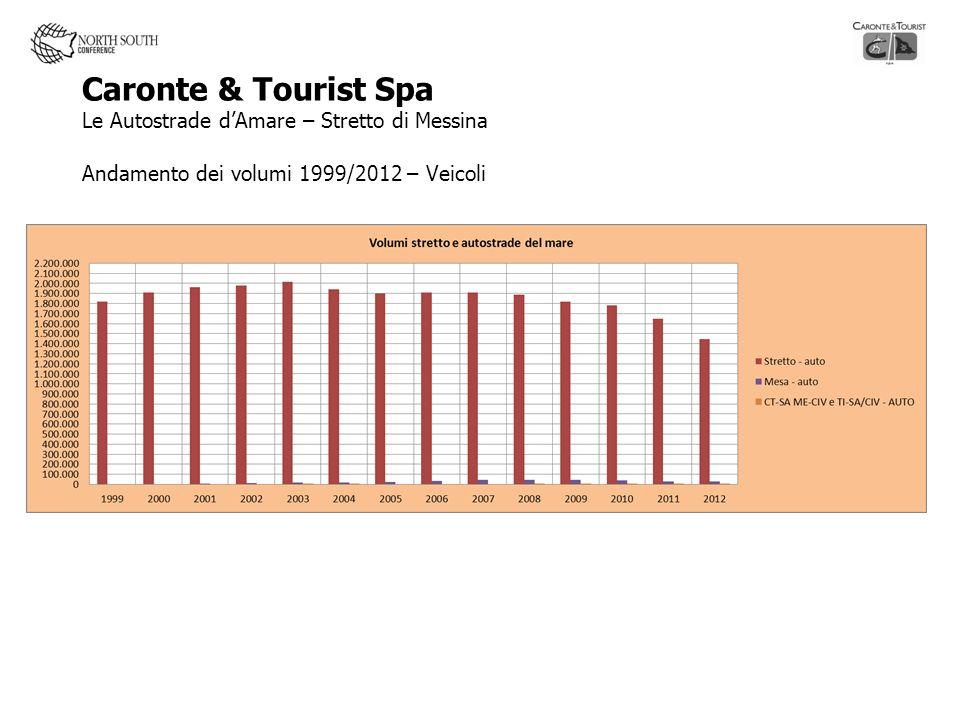 Caronte & Tourist Spa Le Autostrade dAmare – Stretto di Messina Andamento dei volumi 1999/2012 – Veicoli